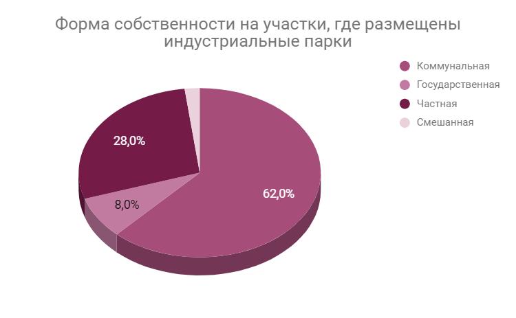 Огляд індустріальних парків України. Перспективи і готовність галузі
