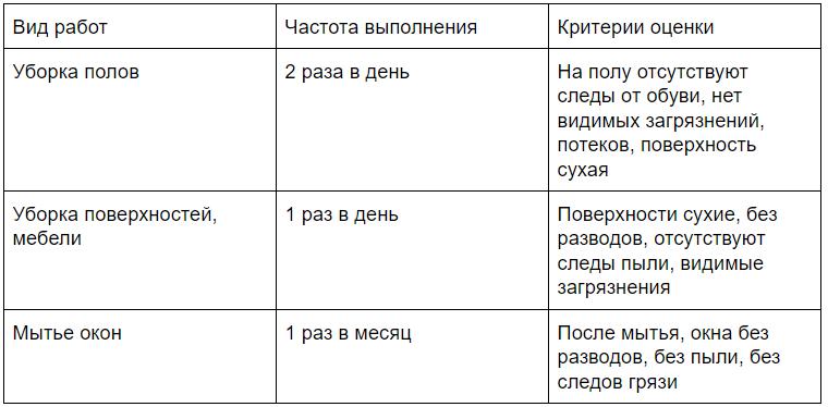 Критерії якості експлуатації та обслуговування будівель