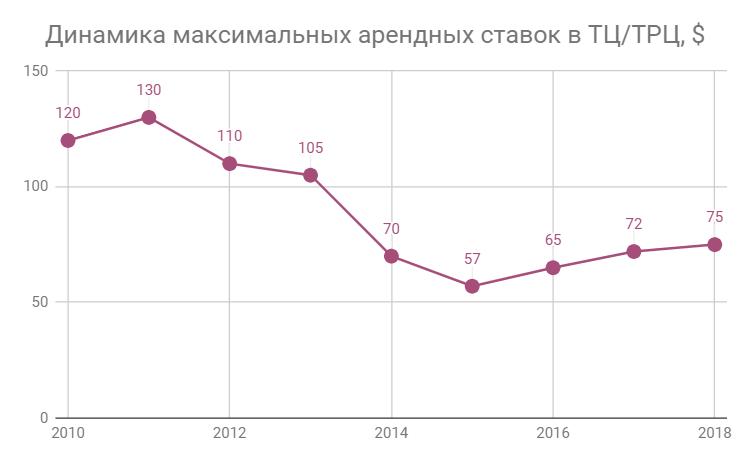 Прогноз развития украинского рынка ТРЦ и БЦ на 2019-2020 года