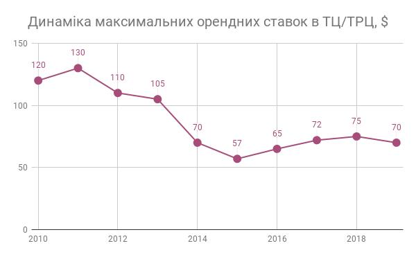 Ринок комерційної нерухомості Києва за підсумками 2019 року