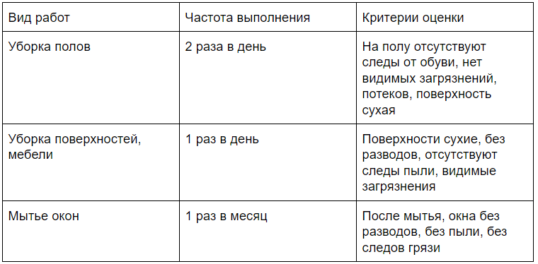 Criteria for the quality of operation and maintenance of buildings